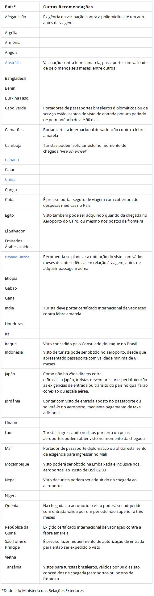 Conheça quais países exigem visto para brasileiros — Governo do Brasil.png