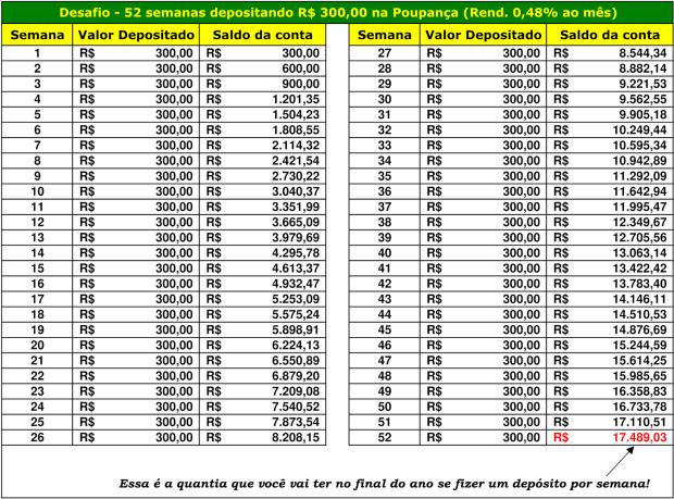 Desafio 52 semanas depositando R$300,00