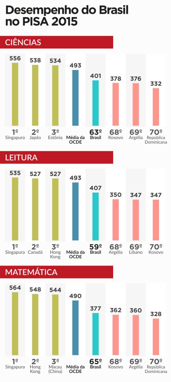 infografico-brasil-pisa-2015