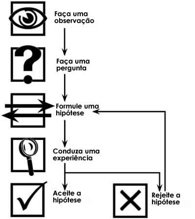 metodo cientifico iconografico