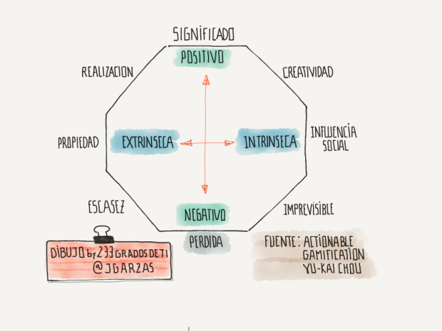 octogono-motivacion-de-actionalbe-gamification-1024x768